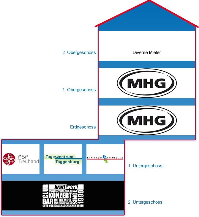 Mieter Kraftwerk Trempel AG